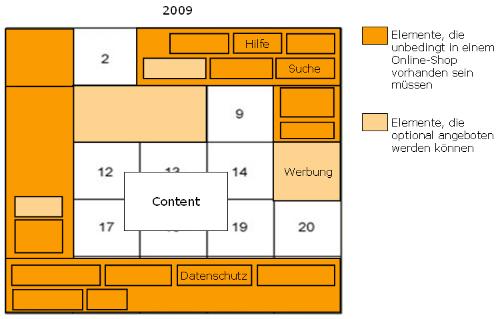 Positionierungsschema_OnlineShops_klein